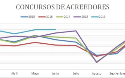 Junio modera el crecimiento de los concursos de acreedores