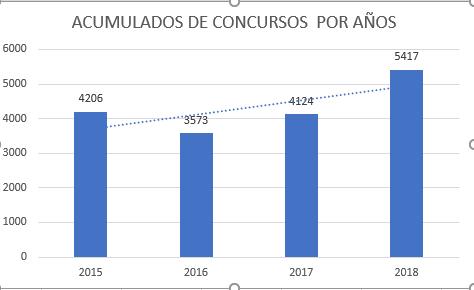 LOS CONCURSOS DE ACREEDORES CRECEN UN 31,313% EN EL ACUMULADO DEL AÑO